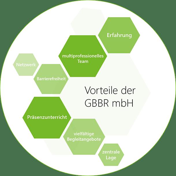 Vorteile der GBBR: Erfahrung, Präsenzunterricht, Barrierefreiheit, multiprofessionelles Team etc.