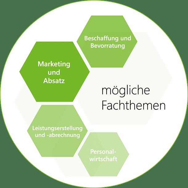 Mögliche Fachthemen: Marketing und Absatz, Beschaffung und Bevorratung, Leistungserstellung und -abrechnung + Personalwirtschaft