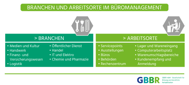 Arbeitsorte der Kaufleute für Büromanagement