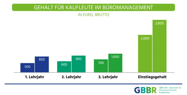 Gehalt für Kaufleute im Büromanagement