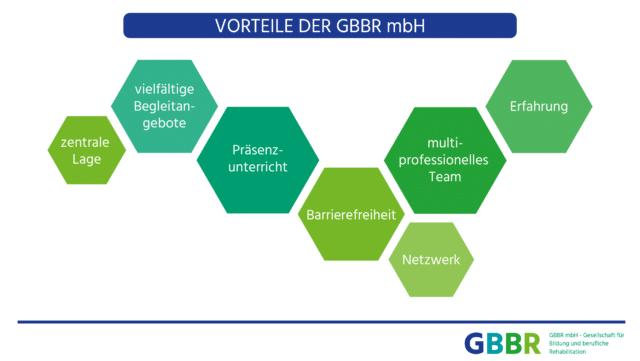 Vorteile der GBBR