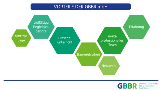 Wiedereingliederung nach Krankheit - Vorteile der GBBR