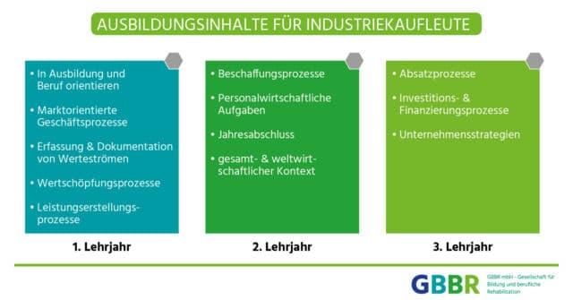 Ausbildungsinhalte für Industriekaufleute