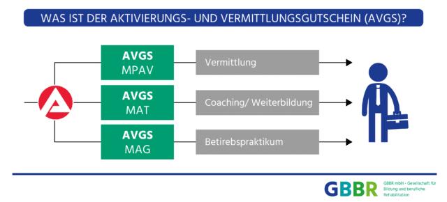 GBBR_AVGS_Aktivierungs_und_Vermittlungsgutschein