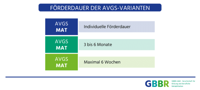 GBBR_AVGS_Foerderdauer